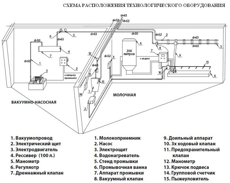 Схема расположения технологического оборудования
